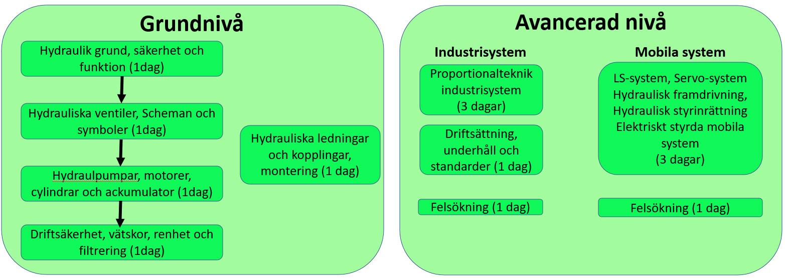 Hydraulik utbildningar struktur